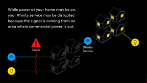 An infographic explaning why internet service may not be working even though power is on
